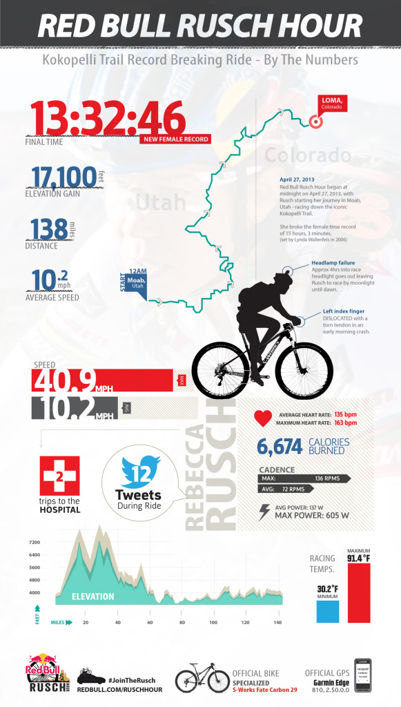 Red-Bull-Rusch-Hour-InfoGraphic